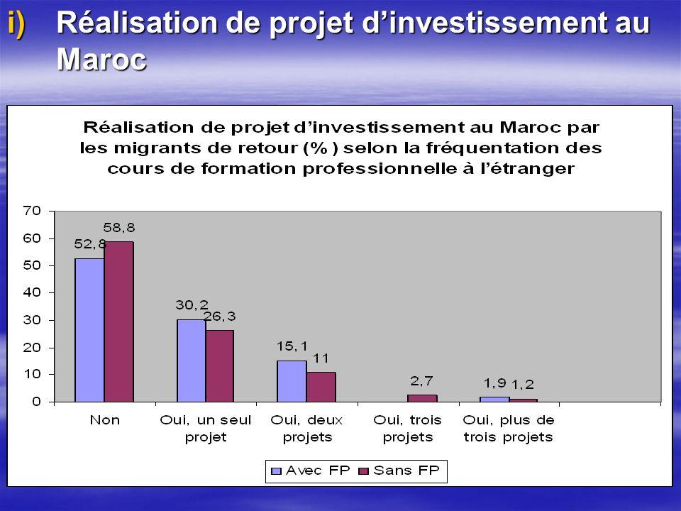 i)Réalisation de projet dinvestissement au Maroc