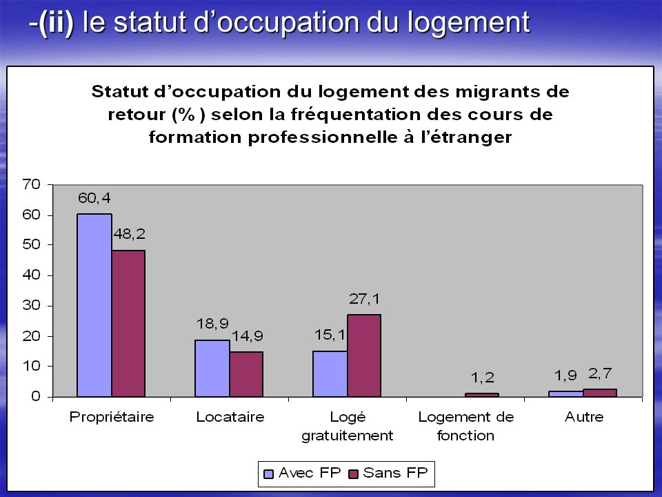 -(ii) le statut doccupation du logement