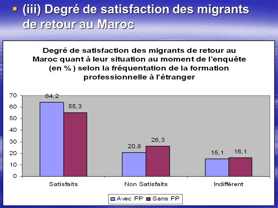 (iii) Degré de satisfaction des migrants de retour au Maroc (iii) Degré de satisfaction des migrants de retour au Maroc
