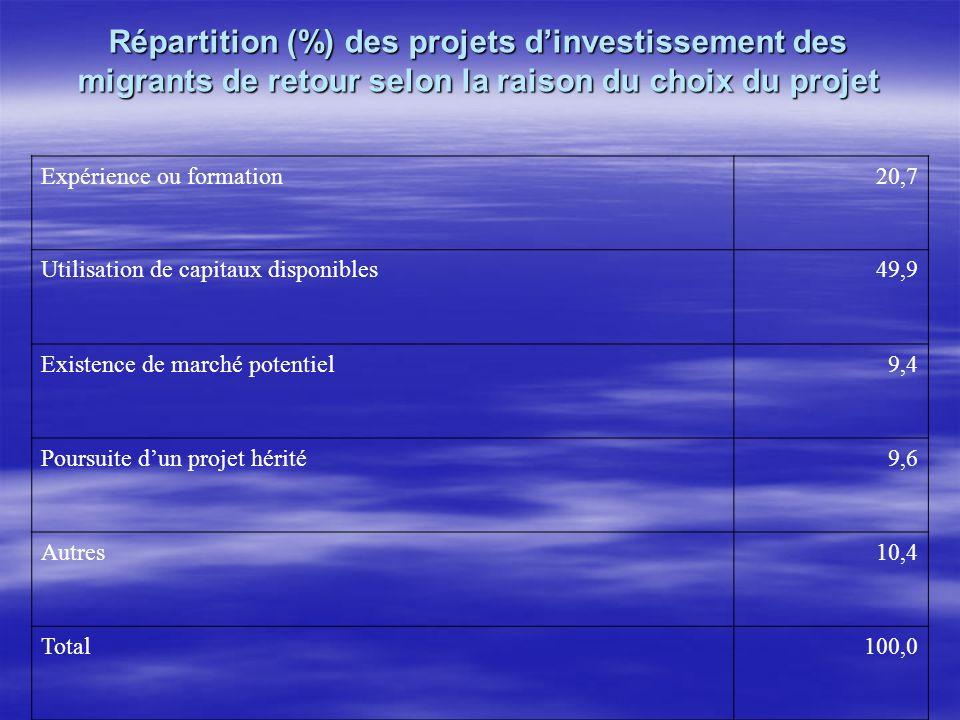 Répartition (%) des projets dinvestissement des migrants de retour selon la raison du choix du projet Expérience ou formation20,7 Utilisation de capit