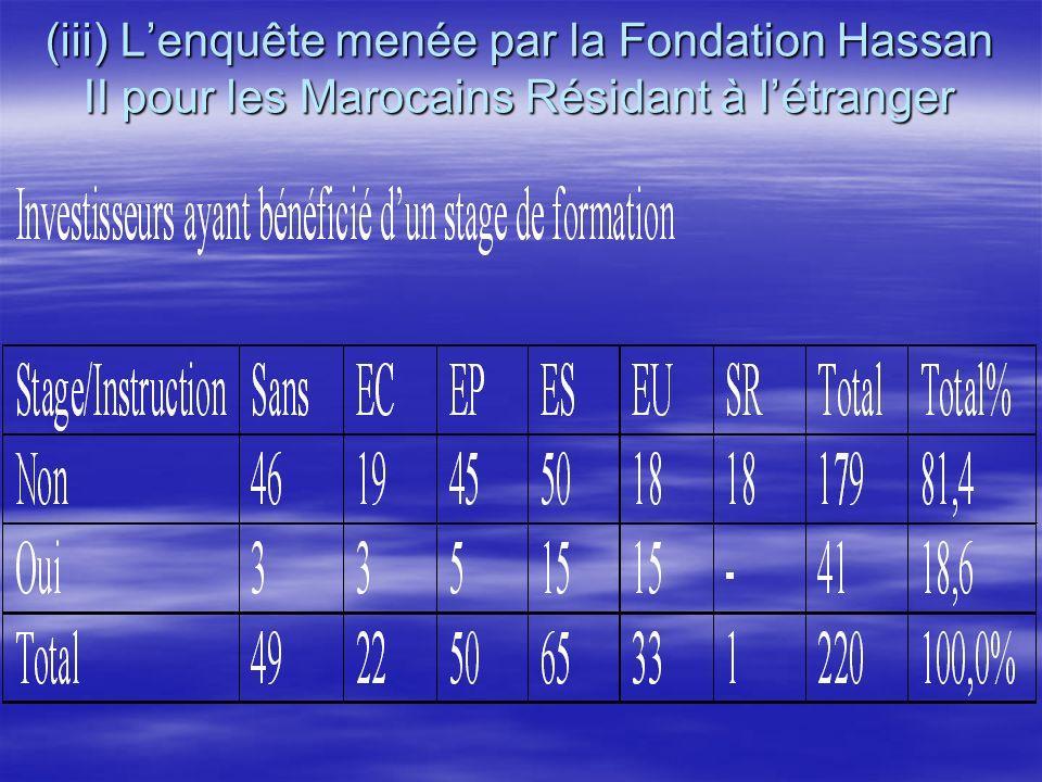 (iii) Lenquête menée par la Fondation Hassan II pour les Marocains Résidant à létranger