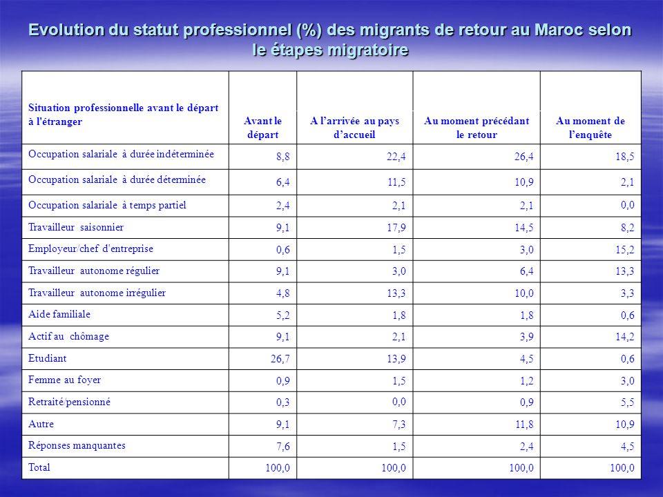 Evolution du statut professionnel (%) des migrants de retour au Maroc selon le étapes migratoire Situation professionnelle avant le départ à l'étrange