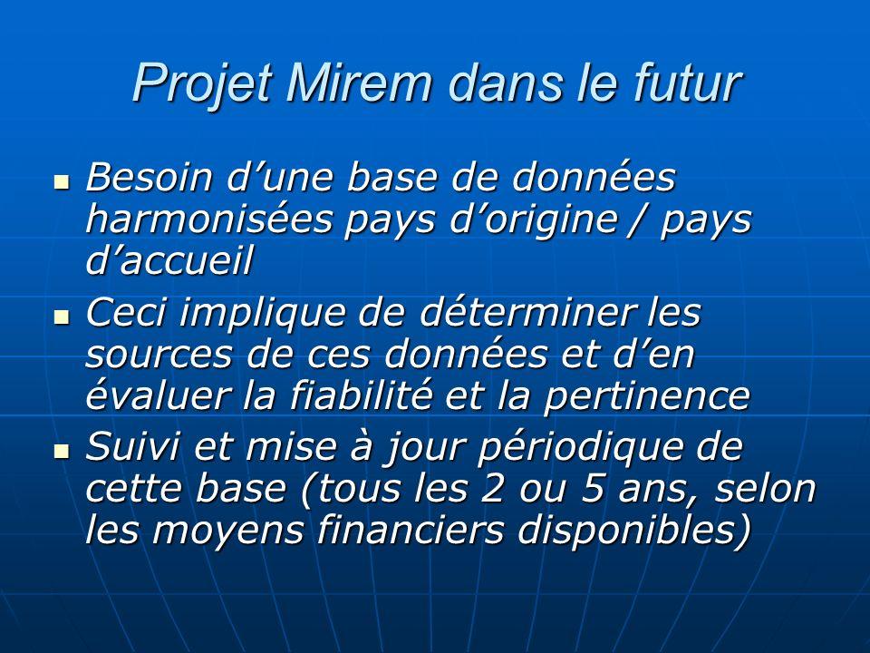 Projet Mirem dans le futur Besoin dune base de données harmonisées pays dorigine / pays daccueil Besoin dune base de données harmonisées pays dorigine