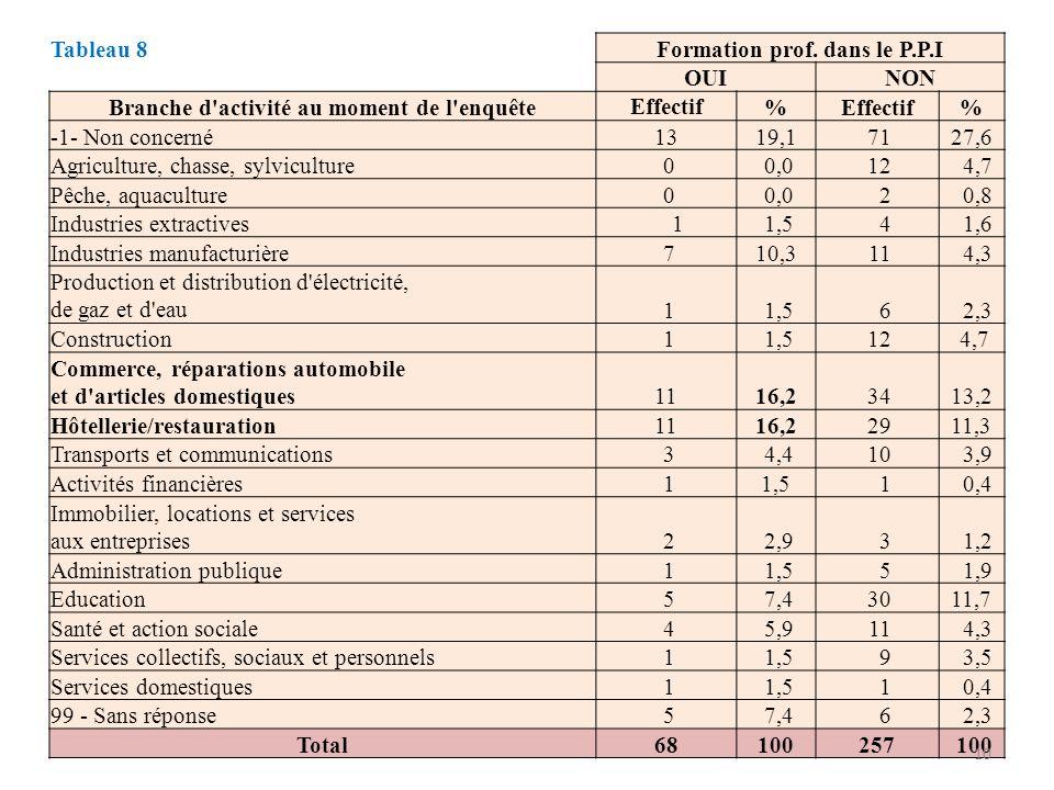 Tableau 8 Formation prof. dans le P.P.I OUINON Branche d'activité au moment de l'enquête Effectif% % -1- Non concerné1319,1 7127,6 Agriculture, chasse