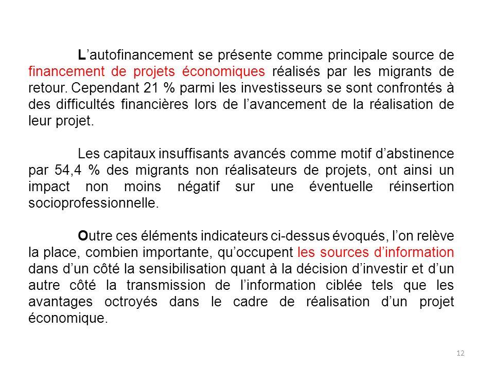 Lautofinancement se présente comme principale source de financement de projets économiques réalisés par les migrants de retour. Cependant 21 % parmi l