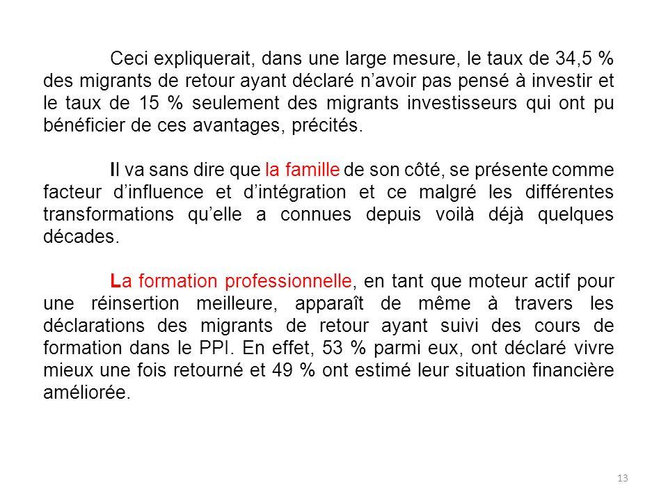 Ceci expliquerait, dans une large mesure, le taux de 34,5 % des migrants de retour ayant déclaré navoir pas pensé à investir et le taux de 15 % seulem