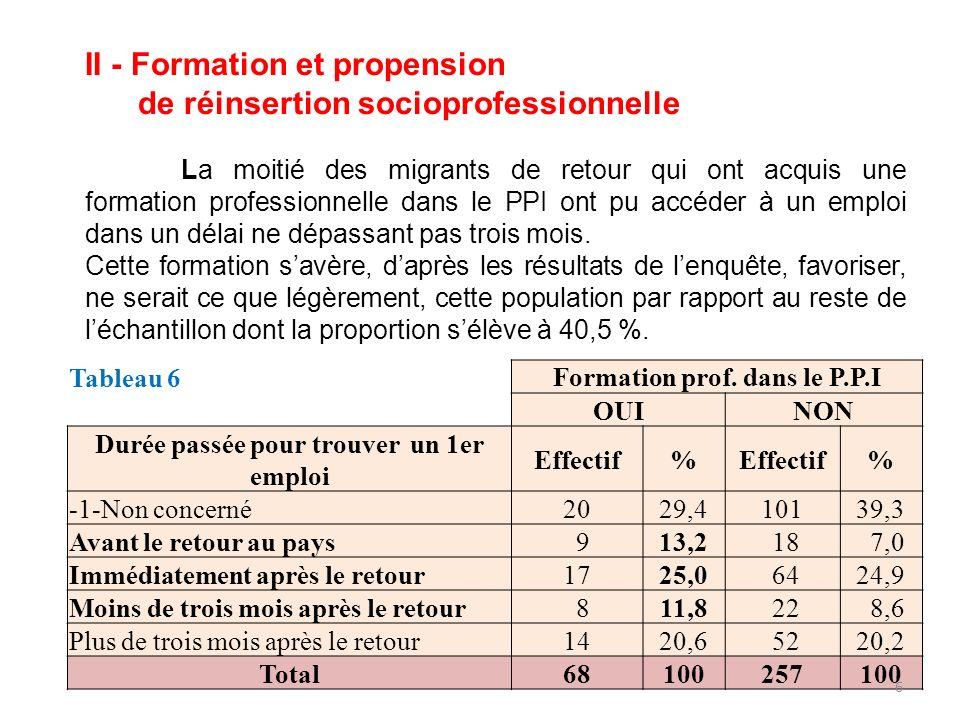 II - Formation et propension de réinsertion socioprofessionnelle La moitié des migrants de retour qui ont acquis une formation professionnelle dans le