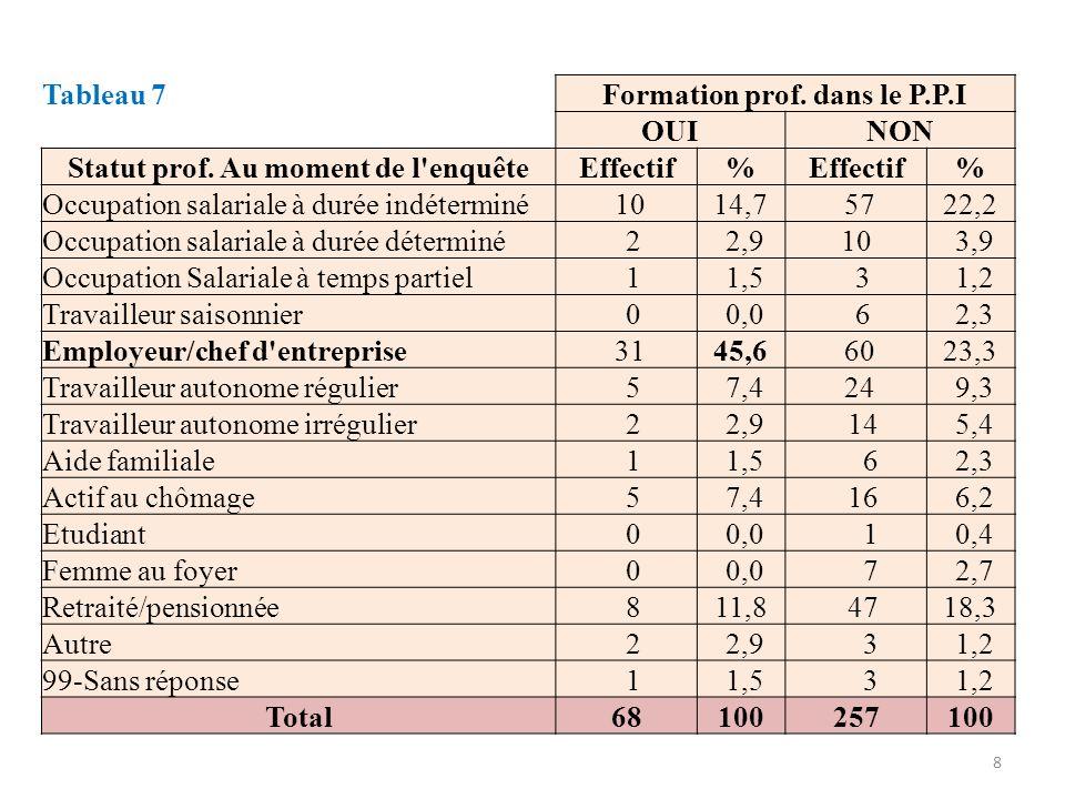 Tableau 7 Formation prof. dans le P.P.I OUINON Statut prof. Au moment de l'enquêteEffectif% % Occupation salariale à durée indéterminé 1014,7 5722,2 O