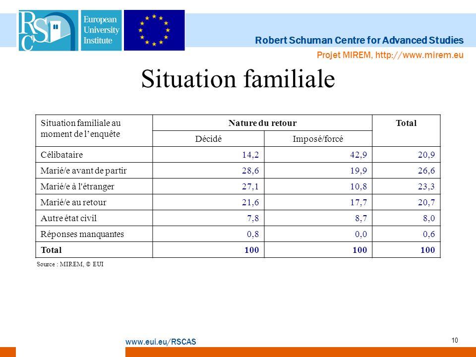 Robert Schuman Centre for Advanced Studies www.eui.eu/RSCAS Projet MIREM, http://www.mirem.eu 10 Situation familiale Situation familiale au moment de