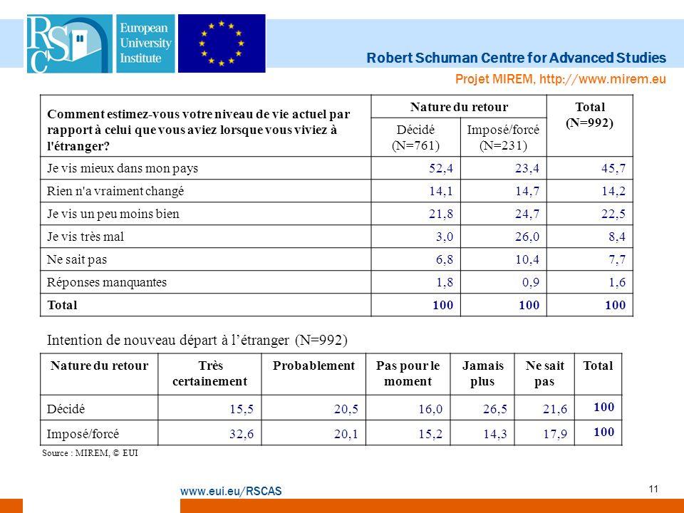 Robert Schuman Centre for Advanced Studies www.eui.eu/RSCAS Projet MIREM, http://www.mirem.eu 11 Nature du retourTrès certainement ProbablementPas pou