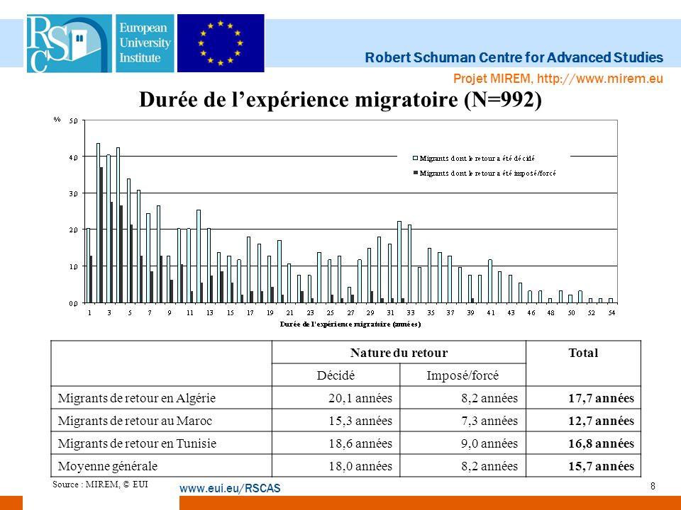 Robert Schuman Centre for Advanced Studies www.eui.eu/RSCAS Projet MIREM, http://www.mirem.eu 9 Statut professionnel au moment de lenquête, N=992 Statut professionnelNature du retourTotal DécidéImposé/forcé Occupation salariale à durée indéterminée 21,416,520,3 Occupation salariale à durée déterminée 3,52,63,3 Occupation salariale à temps partiel 0,32,20,7 Travailleur saisonnier 2,08,23,4 Employeur/chef d entreprise 21,27,818 Travailleur autonome régulier 10,412,110,8 Travailleur autonome irrégulier 2,99,54,4 Aide familial 0,52,20,9 Actif au chômage 6,225,110,6 Etudiant 0,50,90,6 Femme au foyer 2,93,53,0 Retraité/pensionné 21,94,317,8 Autre 4,14,34,1 Réponses manquantes 2,20,91,9 Total 100 Source : MIREM, © EUI