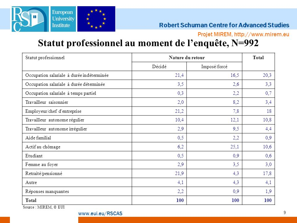 Robert Schuman Centre for Advanced Studies www.eui.eu/RSCAS Projet MIREM, http://www.mirem.eu 9 Statut professionnel au moment de lenquête, N=992 Stat