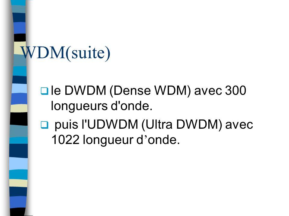 WDM(suite) le DWDM (Dense WDM) avec 300 longueurs d'onde. puis l'UDWDM (Ultra DWDM) avec 1022 longueur d onde.