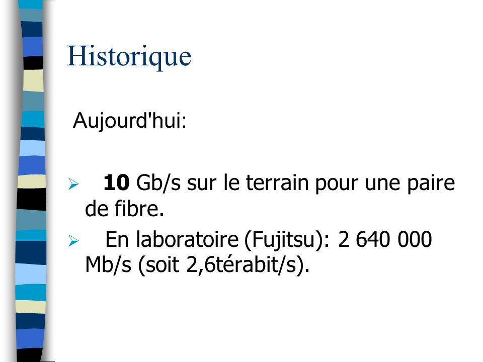 Historique Aujourd'hui: 10 Gb/s sur le terrain pour une paire de fibre. En laboratoire (Fujitsu): 2 640 000 Mb/s (soit 2,6térabit/s).
