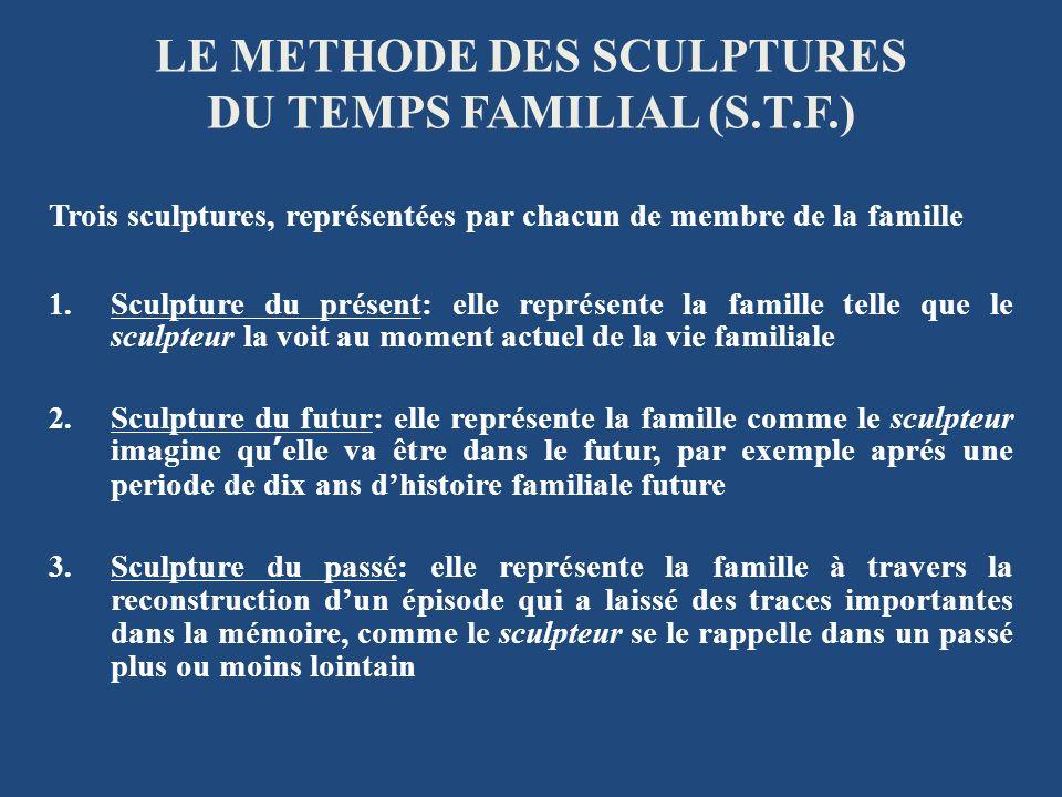 LE METHODE DES SCULPTURES DU TEMPS FAMILIAL (S.T.F.) Trois sculptures, représentées par chacun de membre de la famille 1. Sculpture du présent: elle r