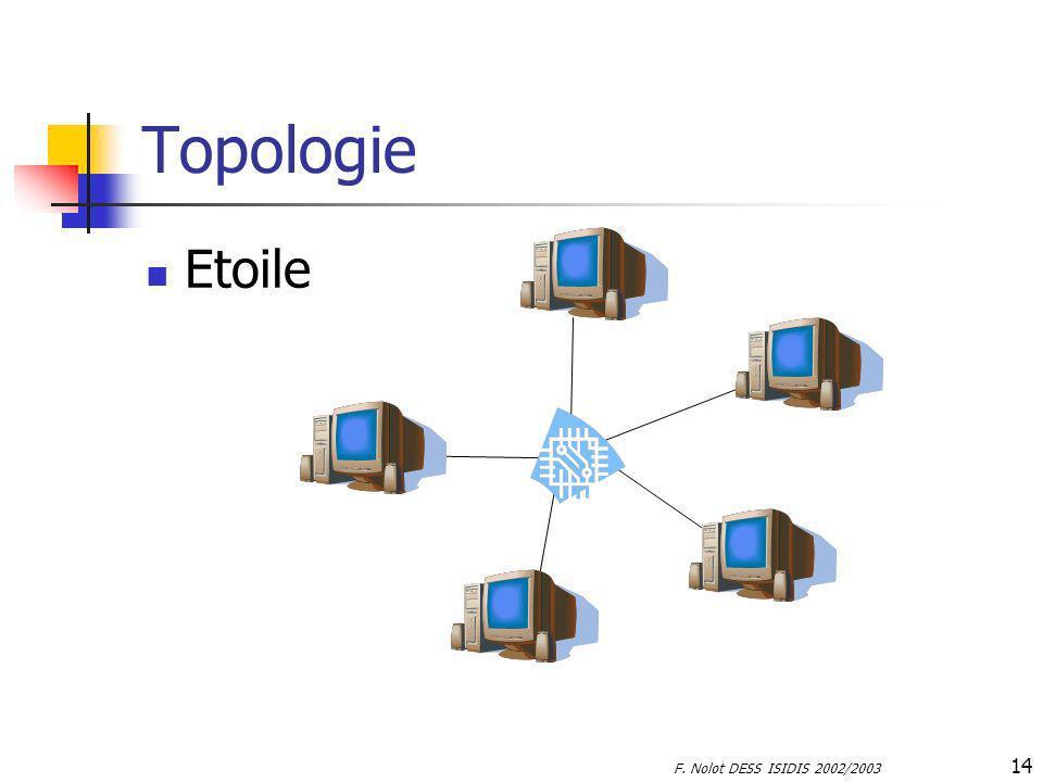 F. Nolot DESS ISIDIS 2002/2003 14 Topologie Etoile