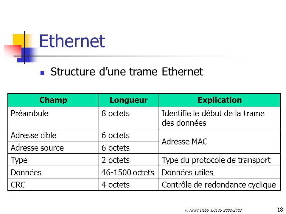 F. Nolot DESS ISIDIS 2002/2003 18 Ethernet Structure dune trame Ethernet ChampLongueurExplication Préambule8 octetsIdentifie le début de la trame des