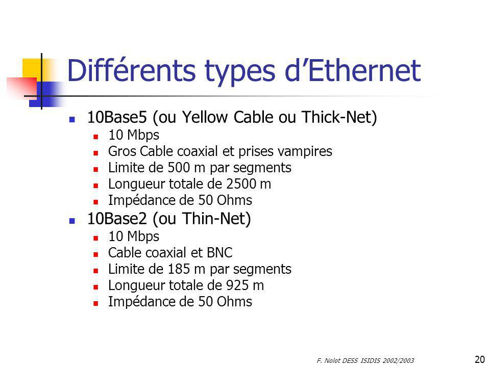 F. Nolot DESS ISIDIS 2002/2003 20 Différents types dEthernet 10Base5 (ou Yellow Cable ou Thick-Net) 10 Mbps Gros Cable coaxial et prises vampires Limi