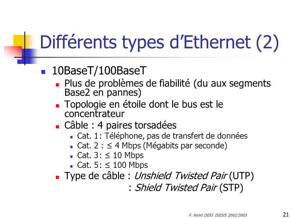 F. Nolot DESS ISIDIS 2002/2003 21 Différents types dEthernet (2) 10BaseT/100BaseT Plus de problèmes de fiabilité (du aux segments Base2 en pannes) Top