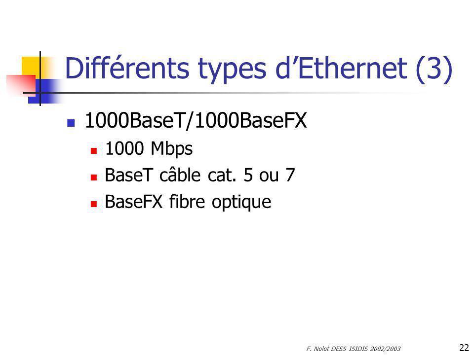 F. Nolot DESS ISIDIS 2002/2003 22 Différents types dEthernet (3) 1000BaseT/1000BaseFX 1000 Mbps BaseT câble cat. 5 ou 7 BaseFX fibre optique