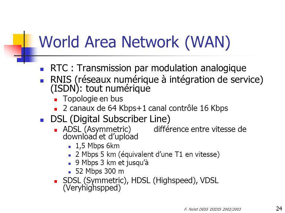 F. Nolot DESS ISIDIS 2002/2003 24 World Area Network (WAN) RTC : Transmission par modulation analogique RNIS (réseaux numérique à intégration de servi
