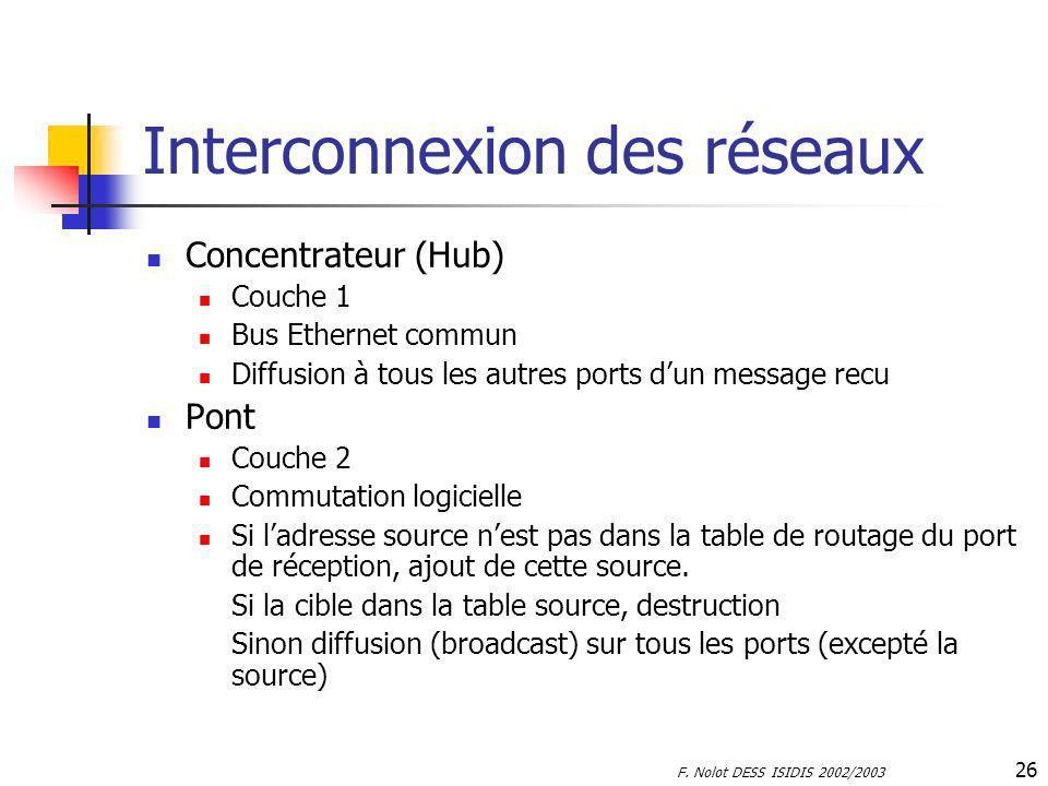 F. Nolot DESS ISIDIS 2002/2003 26 Interconnexion des réseaux Concentrateur (Hub) Couche 1 Bus Ethernet commun Diffusion à tous les autres ports dun me