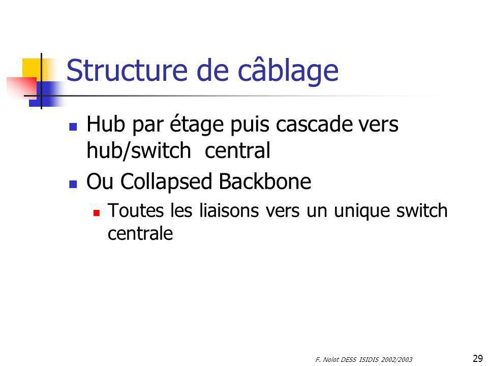 F. Nolot DESS ISIDIS 2002/2003 29 Structure de câblage Hub par étage puis cascade vers hub/switch central Ou Collapsed Backbone Toutes les liaisons ve