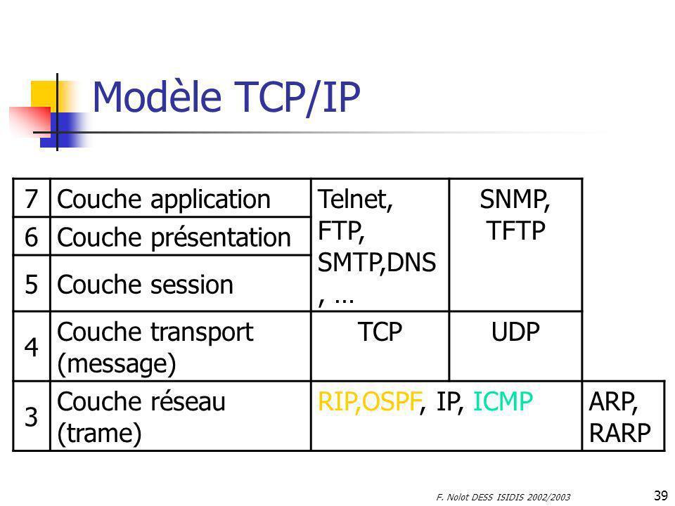 F. Nolot DESS ISIDIS 2002/2003 39 Modèle TCP/IP 7Couche application Telnet, FTP, SMTP,DNS, … SNMP, TFTP 6Couche présentation 5Couche session 4 Couche