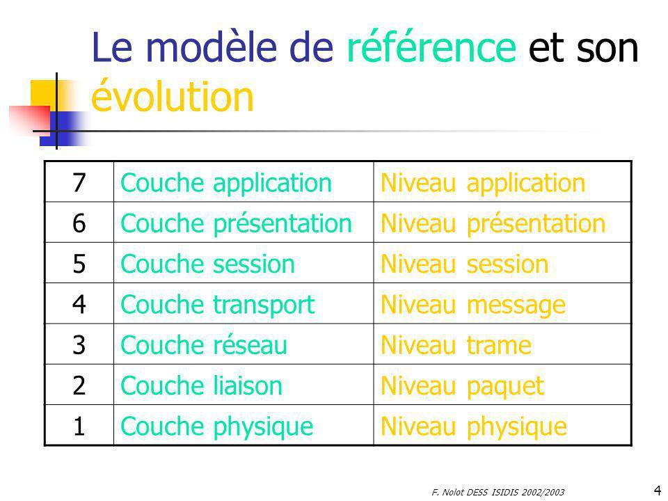 F. Nolot DESS ISIDIS 2002/2003 4 Le modèle de référence et son évolution 7Couche applicationNiveau application 6Couche présentationNiveau présentation