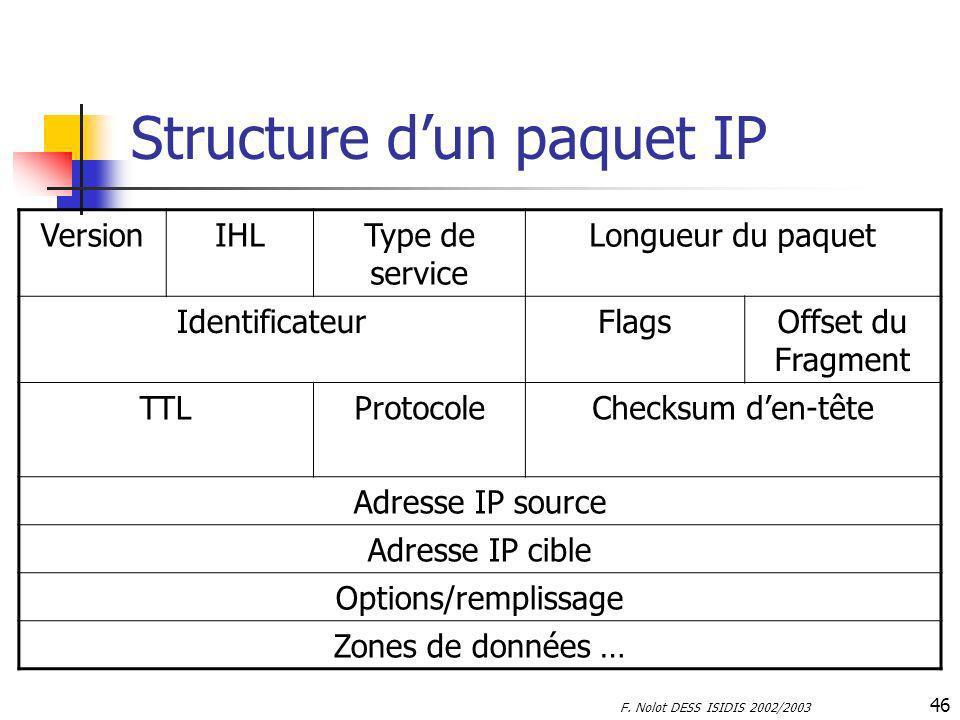 F. Nolot DESS ISIDIS 2002/2003 46 Structure dun paquet IP VersionIHLType de service Longueur du paquet IdentificateurFlagsOffset du Fragment TTLProtoc
