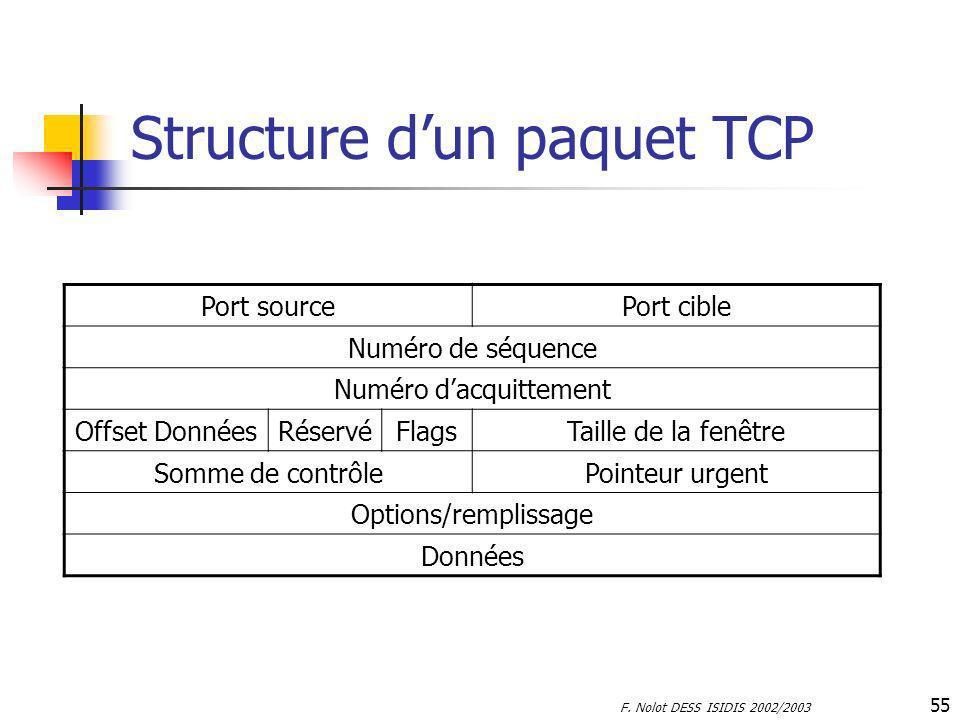 F. Nolot DESS ISIDIS 2002/2003 55 Structure dun paquet TCP Port sourcePort cible Numéro de séquence Numéro dacquittement Offset DonnéesRéservéFlagsTai