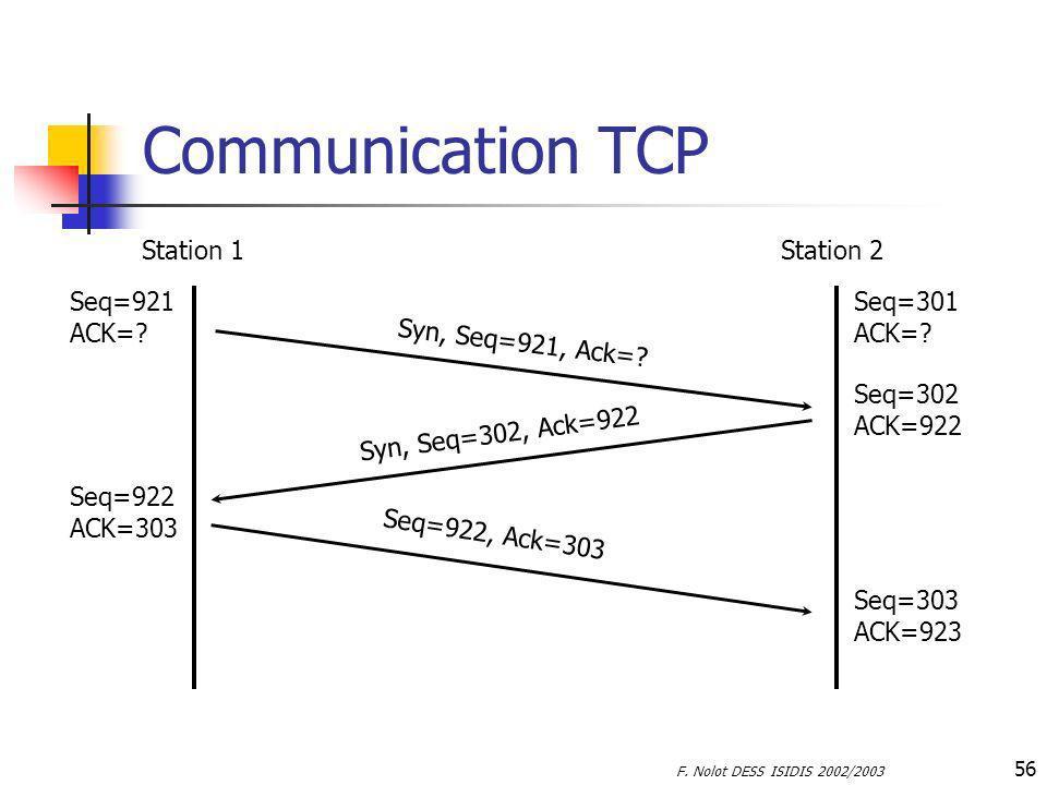 F. Nolot DESS ISIDIS 2002/2003 56 Communication TCP Station 1Station 2 Seq=921 ACK=? Seq=301 ACK=? Seq=302 ACK=922 Seq=922 ACK=303 Syn, Seq=921, Ack=?