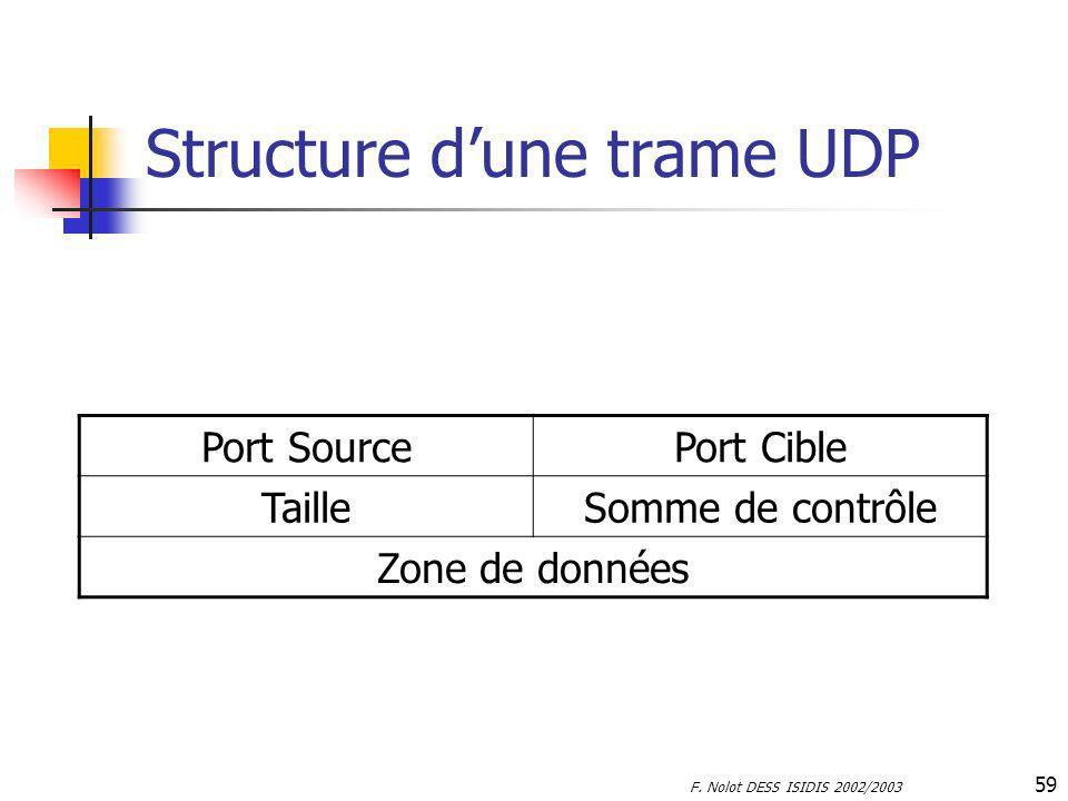 F. Nolot DESS ISIDIS 2002/2003 59 Structure dune trame UDP Port SourcePort Cible TailleSomme de contrôle Zone de données
