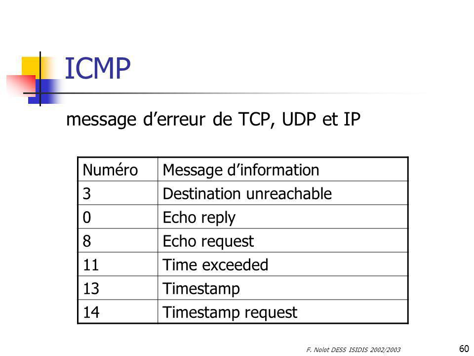 F. Nolot DESS ISIDIS 2002/2003 60 ICMP message derreur de TCP, UDP et IP NuméroMessage dinformation 3Destination unreachable 0Echo reply 8Echo request