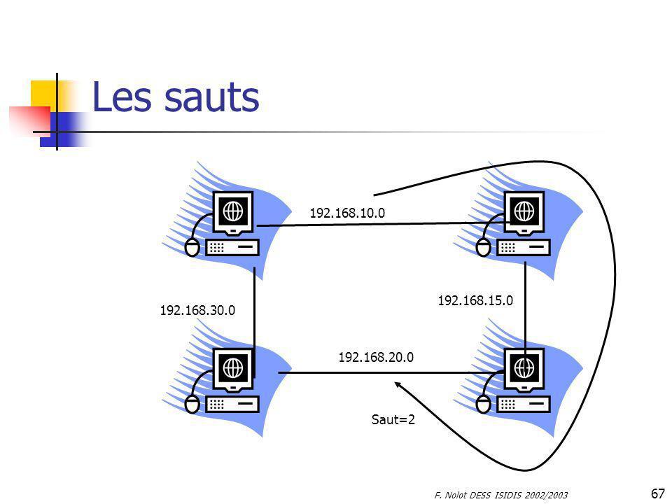 F. Nolot DESS ISIDIS 2002/2003 67 Les sauts 192.168.10.0 192.168.15.0 192.168.20.0 192.168.30.0 Saut=2