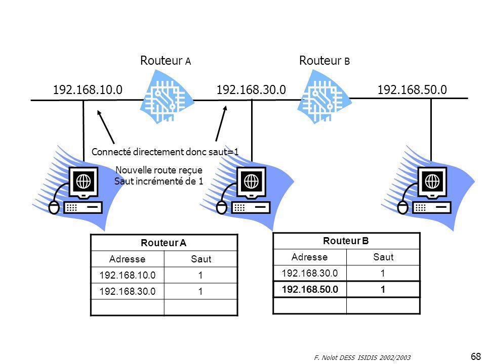 F. Nolot DESS ISIDIS 2002/2003 68 192.168.10.0192.168.30.0192.168.50.0 Routeur A Routeur B Routeur A AdresseSaut 192.168.10.01 192.168.30.01 Routeur B
