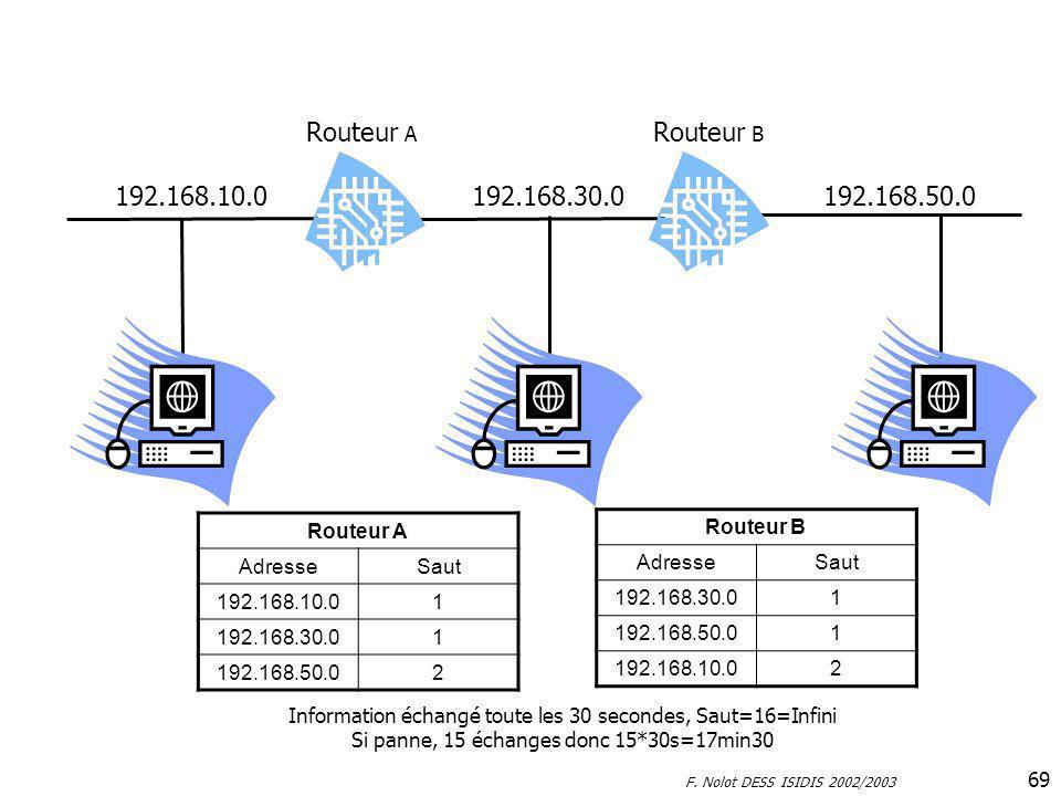 F. Nolot DESS ISIDIS 2002/2003 69 192.168.10.0192.168.30.0192.168.50.0 Routeur A Routeur B Routeur A AdresseSaut 192.168.10.01 192.168.30.01 192.168.5