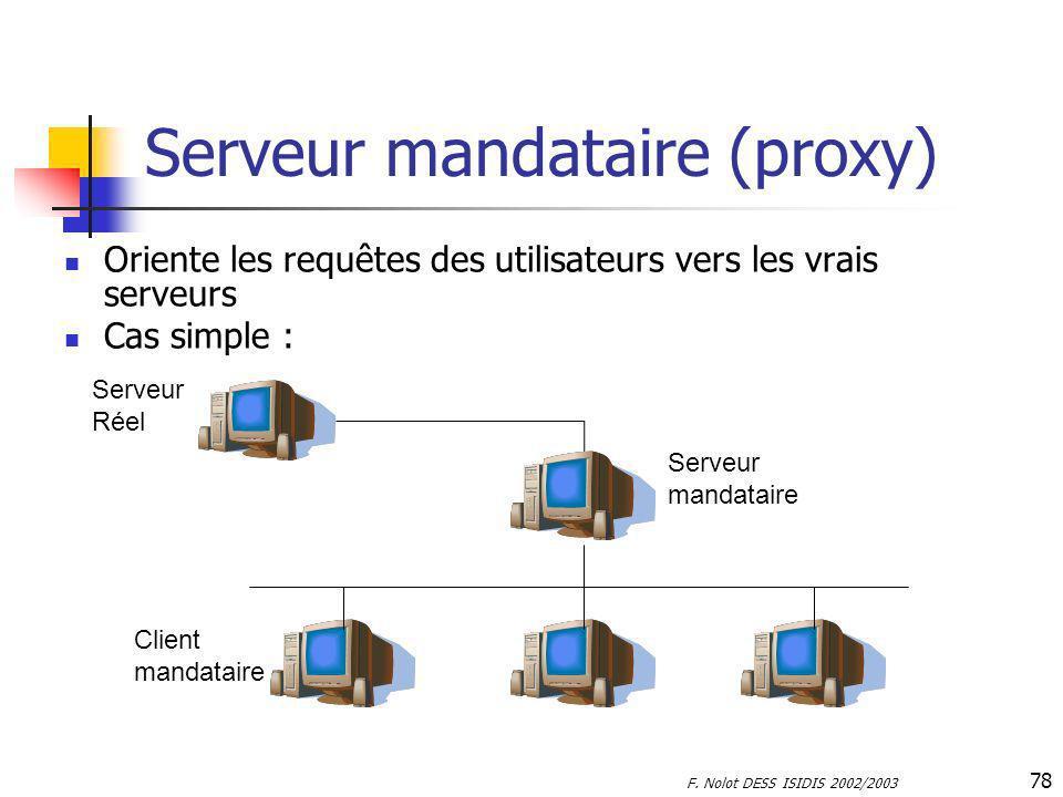 F. Nolot DESS ISIDIS 2002/2003 78 Serveur mandataire (proxy) Oriente les requêtes des utilisateurs vers les vrais serveurs Cas simple : Serveur Réel S