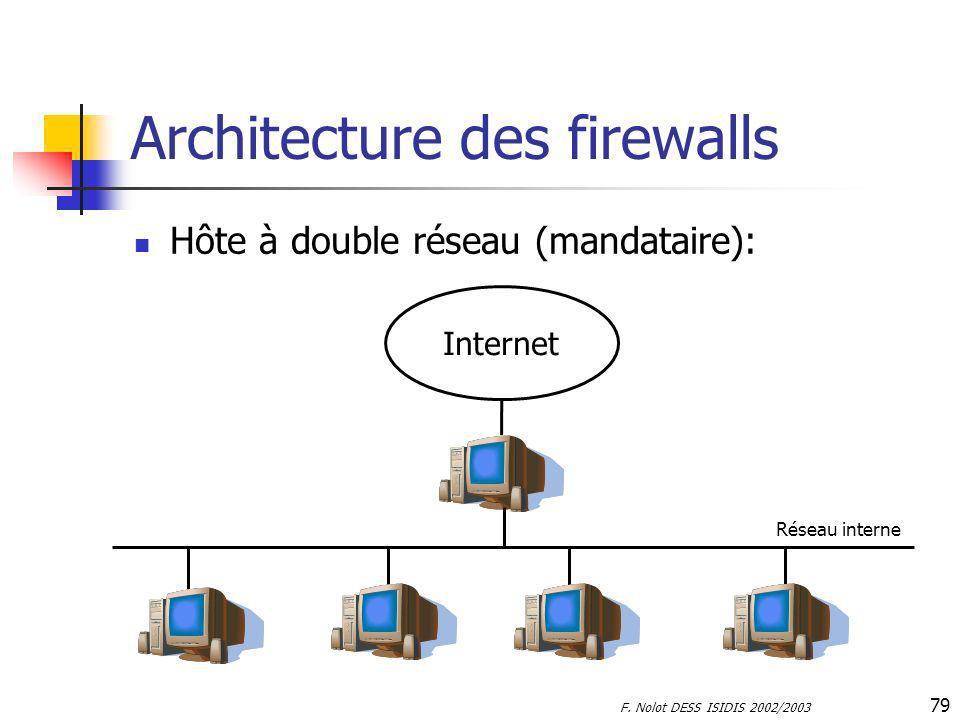 F. Nolot DESS ISIDIS 2002/2003 79 Architecture des firewalls Hôte à double réseau (mandataire): Internet Réseau interne