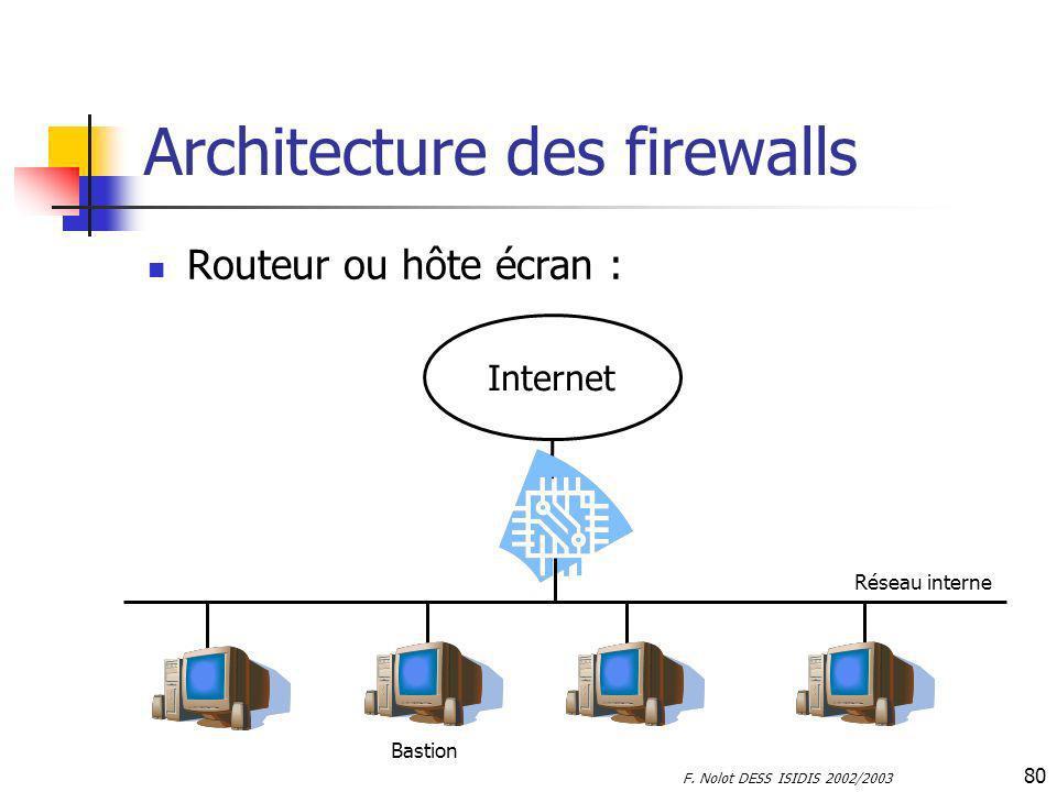 F. Nolot DESS ISIDIS 2002/2003 80 Architecture des firewalls Routeur ou hôte écran : Internet Réseau interne Bastion