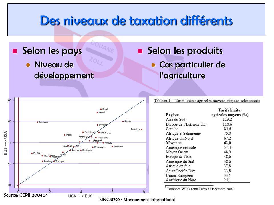 MNG61799 - Management International Des niveaux de taxation différents Selon les pays Selon les pays Niveau de développement Niveau de développement Selon les produits Selon les produits Cas particulier de lagriculture Cas particulier de lagriculture Source: CEPII 200404