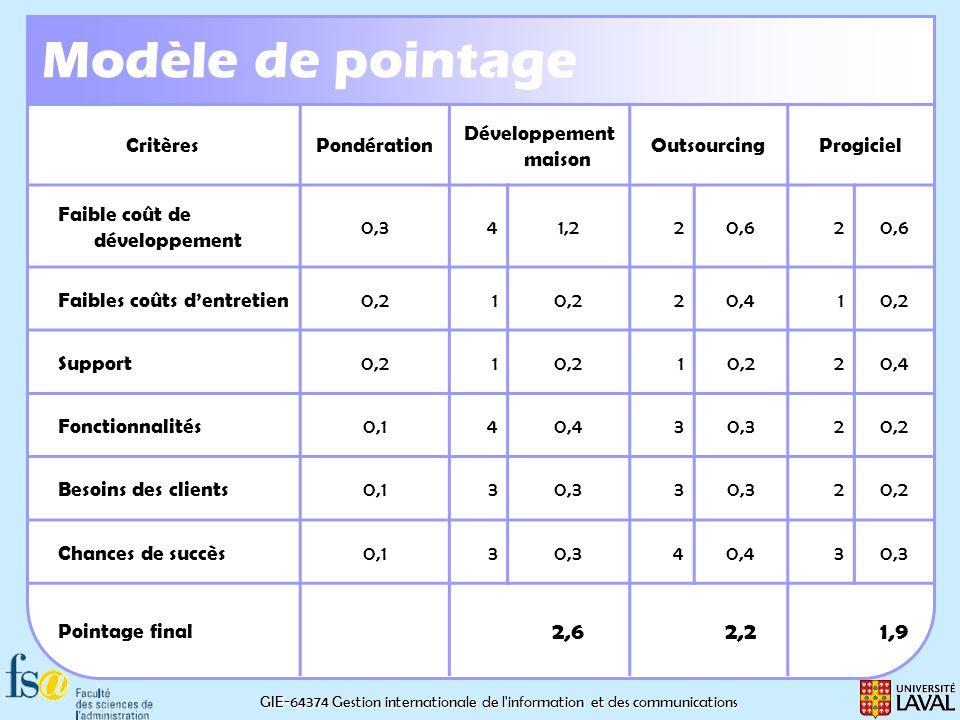 GIE-64374 Gestion internationale de l'information et des communications Modèle de pointage CritèresPondération Développement maison OutsourcingProgici
