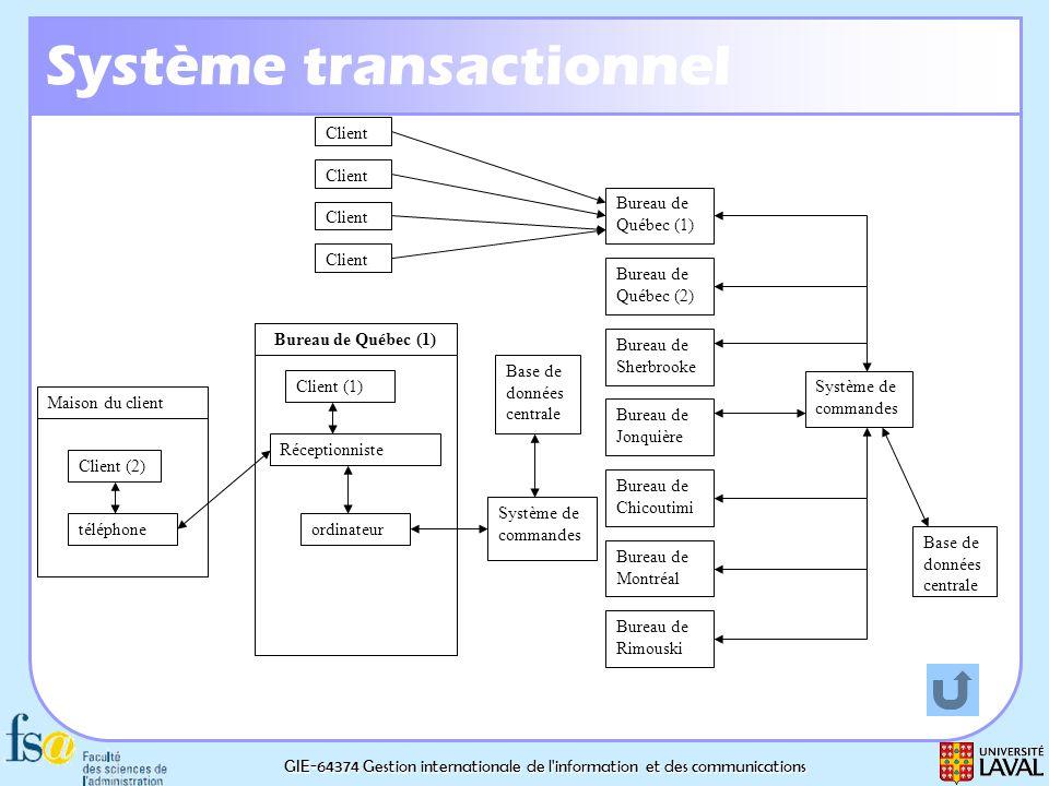 GIE-64374 Gestion internationale de l'information et des communications Système transactionnel Bureau de Québec (1) Bureau de Québec (2) Bureau de She
