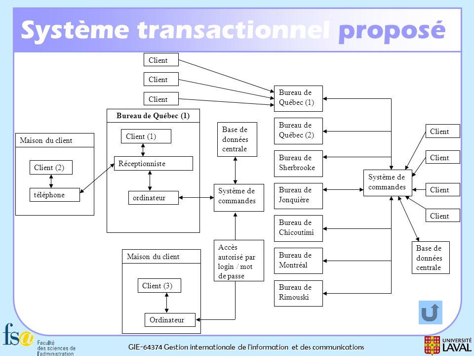 GIE-64374 Gestion internationale de l'information et des communications Système transactionnel proposé Bureau de Québec (1) Bureau de Québec (2) Burea