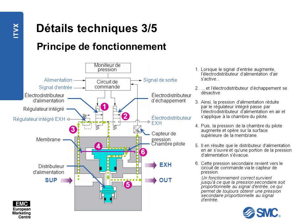 ITVX Détails techniques 3/5 Principe de fonctionnement Signal de sortie 1.Lorsque le signal dentrée augmente, lélectrodistributeur dalimentation d'air