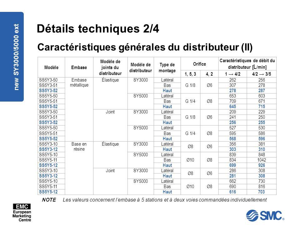 new SY3000/5000 ext Détails techniques 2/4 Caractéristiques générales du distributeur (II) ModèleEmbase Modèle de joints du distributeur Modèle de distributeur Type de montage Orifice Caractéristiques de débit du distributeur [ L /min] 1, 5, 34, 21 4/24/2 3/5 SS5Y3-50Embase métallique ÉlastiqueSY3000 Latéral G 1/8Ø6 262256 SS5Y3-51 Bas307278 SS5Y3-52 Haut278287 SS5Y5-50SY5000 Latéral G 1/4Ø8 653603 SS5Y5-51 Bas709671 SS5Y5-52 Haut645715 SS5Y3-50JointSY3000 Latéral G 1/8Ø6 209229 SS5Y3-51 Bas241250 SS5Y3-52 Haut256255 SS5Y5-50SY5000 Latéral G 1/4Ø8 527530 SS5Y5-51 Bas595586 SS5Y5-52 Haut568596 SS5Y3-10Base en résine ÉlastiqueSY3000 Latéral Ø8Ø6 356381 SS5Y3-12 Haut303310 SS5Y5-10SY5000 Latéral Ø10Ø8 839848 SS5Y5-11 Bas8341042 SS5Y5-12 Haut699926 SS5Y3-10JointSY3000 Latéral Ø8Ø6 286308 SS5Y3-12 Haut281308 SS5Y5-10SY5000 Latéral Ø10Ø8 662730 SS5Y5-11 Bas690816 SS5Y5-12 Haut616703 NOTE Les valeurs concernent lembase à 5 stations et à deux voies commandées individuellement