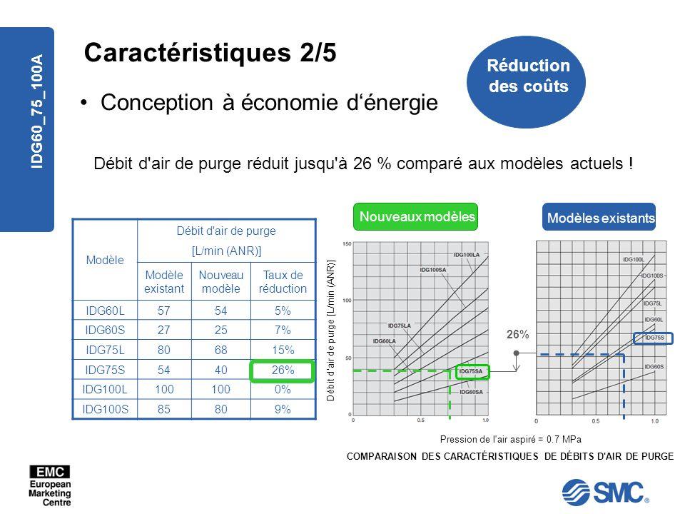 IDG60_75_100A Caractéristiques 2/5 Modèle Débit d'air de purge [L/min (ANR)] Modèle existant Nouveau modèle Taux de réduction IDG60L57545% IDG60S27257