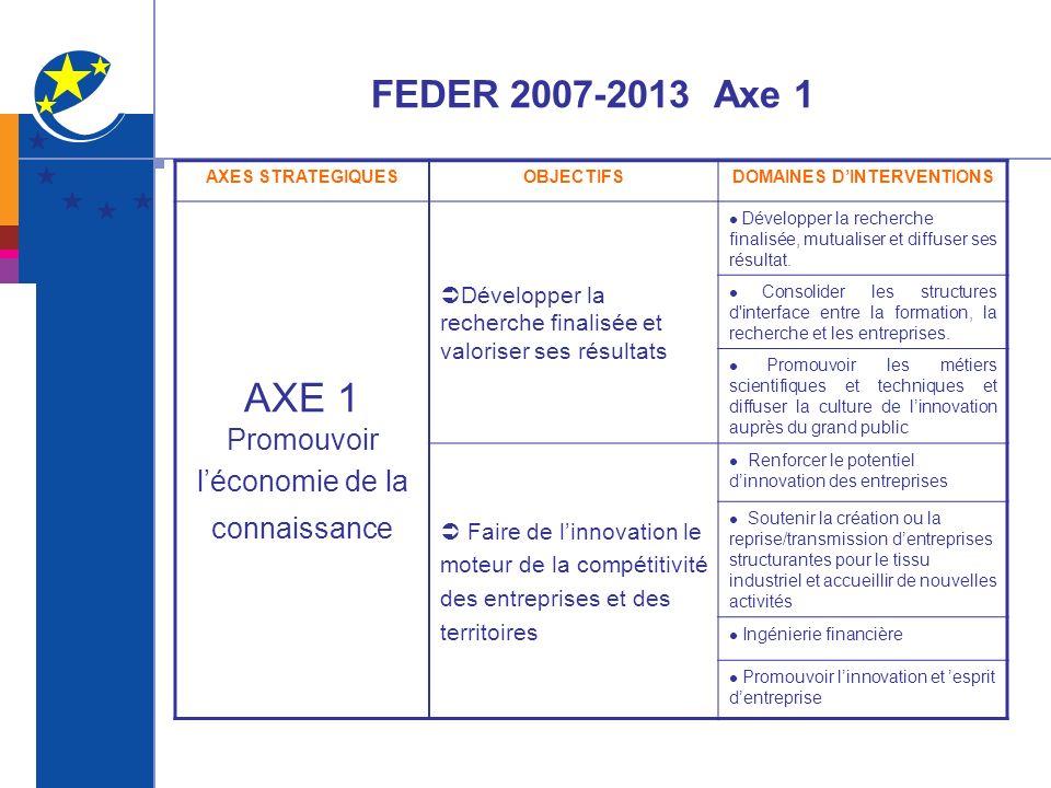 FEDER 2007-2013 Axe 1 AXES STRATEGIQUESOBJECTIFSDOMAINES DINTERVENTIONS AXE 1 Promouvoir léconomie de la connaissance Développer la recherche finalisé