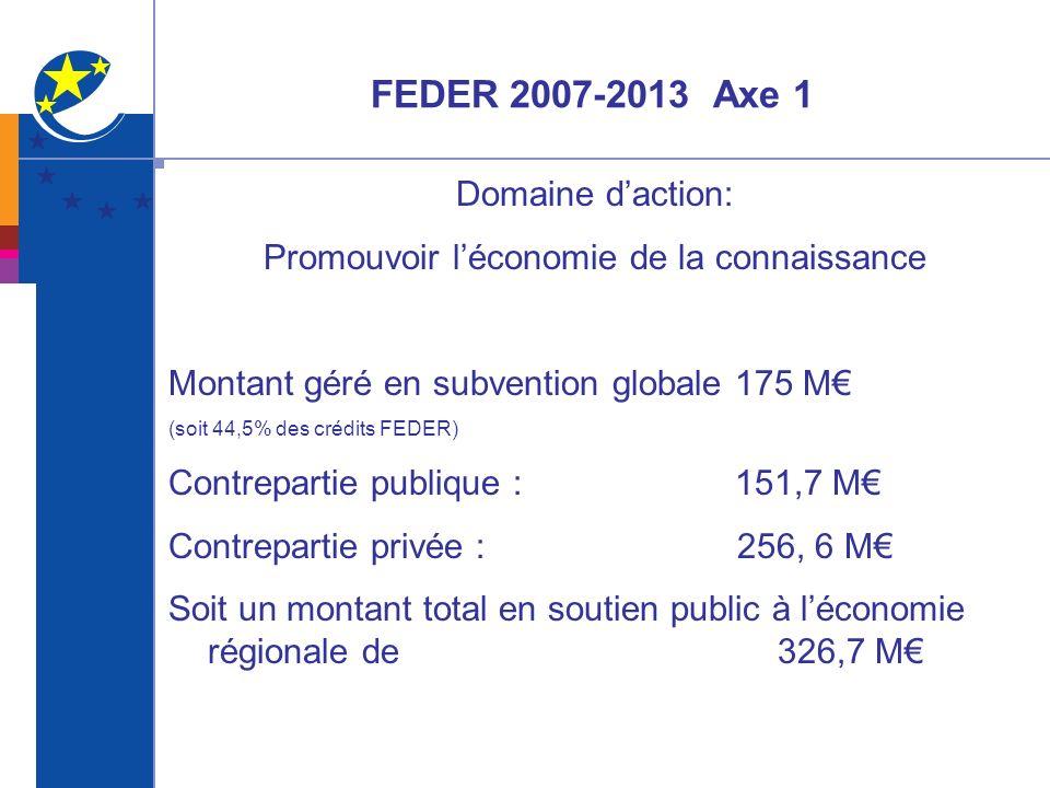 FEDER 2007-2013 Axe 1 2 objectifs principaux sont fixés : Le développement de la recherche finalisée et la valorisation de ses résultats, prioritairement dans les domaines clés de lAquitaine (93 millions deuros dédiés sur 7 ans soit 53 % de la subvention globale).
