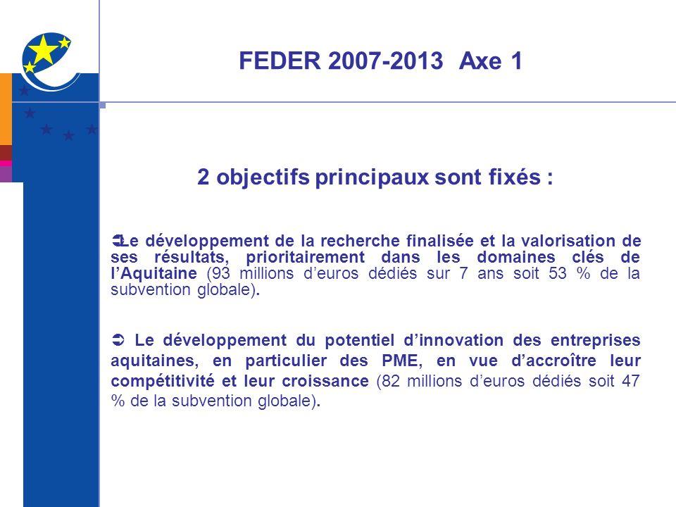 FEDER 2007-2013 Axe 1 2 objectifs principaux sont fixés : Le développement de la recherche finalisée et la valorisation de ses résultats, prioritairem